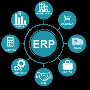 ERP - Desarrollo web - Comonline